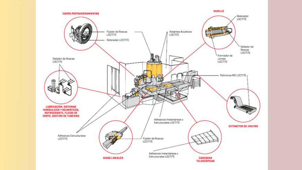 adhesivos-y-selladores-industriales-Loctite