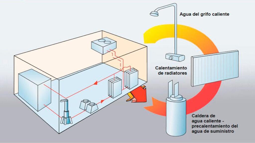 Compresores Industriales